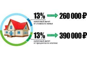 Как Вернуть Проценты По Кредиту На Строительство Через Налоговую