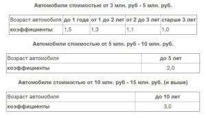 Налог На Роскошь Автомобили 2020 Список Автомобилей Расчет Калькулятор