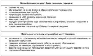 Как Встать На Биржу Труда И Получить Пособие По Безработице В Омске