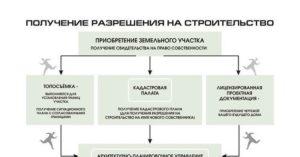 Как Получить Разрешение На Строительство Магазина На Своем Участке