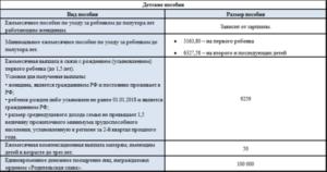 Единовременная Выплата При Рождении Ребенка В 2020 В Ленинградской Области