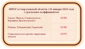 Районный Коэффициент В Оренбургской Области В 2020