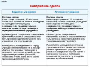Крупные Сделки Для Бюджетных Учреждений