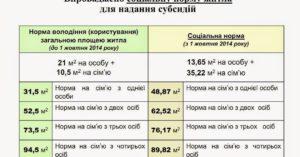 Как Расчитываетс Один Квадратный Метр Субсидии В Москве