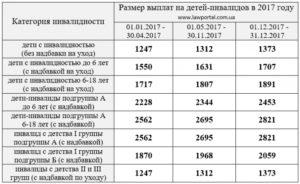 Какое Пособие По Уходу За Инвалидом 1 Группы В Украине В 2020 Году