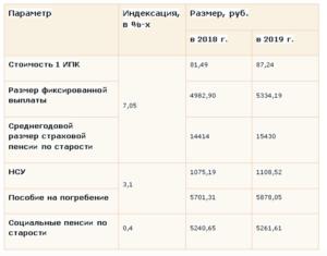 Размер Социальной Пенсии В Крыму В 2020 Году