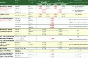 Россельхозбанк Ипотека На Вторичное Жилье Процентная Ставка 2020