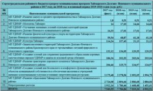 225.6 Статья Расходов Бюджета Расшифровка 2020 Года