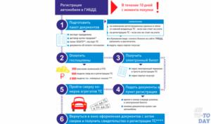 Сколько Дней На Регистрацию Автомобиля После Покупки 2020
