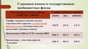 Страховые Взносы В Какой Бюджет Перечисляются