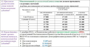 Субсидия На Оплату Жкх В Московской Области В 2020 Кому Положена