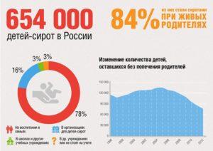 Статистика Сиротства В России 2020