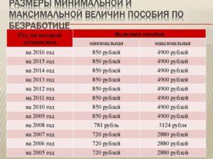 Сколько В Мурманске Получают По Безработице На Бирже Труда В 2020 Году.