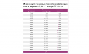 Какая Минимальная Страховая Пенсия В Москве В 2020 Работающим Пенсионерам?