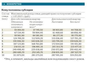 Сумма На Семью Из Двух Человек Для Получения Субсидии В Москве