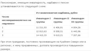 Доплаты К Пенсии В Московской Области Инвалидам Третьей Группы