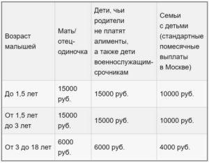 Субсидии Малоимущим Семьям В 2020 В Калининграде
