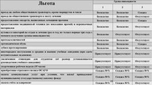 Какие Льготы Инвалида 3 Группы По Москве?
