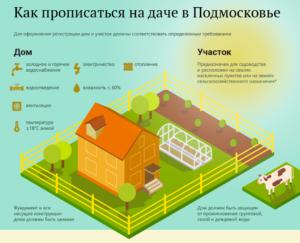 Возможна ли прописка в снт московской области в 2020
