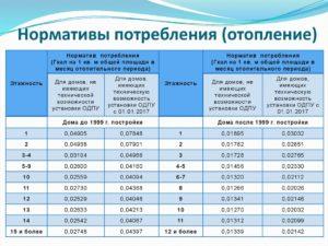 Сколько Гкал Нужно Для Отопления 1 Кв М Норматив 2020