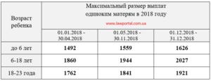Какие Положино Выплаты Матери Одиночки С Тремя Детьми Москва