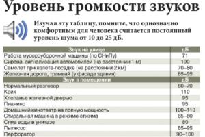 До Скольки Можно Шуметь В Квартире В Барнауле Закон
