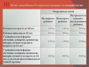 Суммы Вычетов По Ндфл И Предельные Значения
