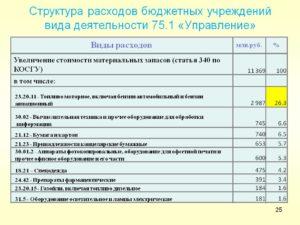 В Культуре Увеличение Стоимости Материальных Запасов Статья 340 Бюджетной Классификации Расшифровка 2020