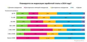Транснефть Индексация Зарплаты В 2020