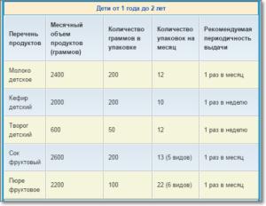 Нормы Молочной Кухни Московская Область 2020