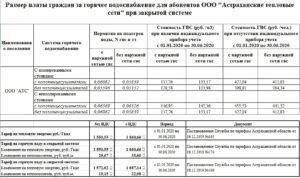 Самара Цена Куба Горячей Воды 2020 Г Основной Тариф
