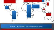 Напишите страны с преобладанием эмиграции и иммиграции