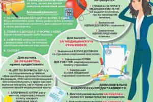 Какие Нужны Документы На Возврат Денежных Средств За Медицинские Услуги?