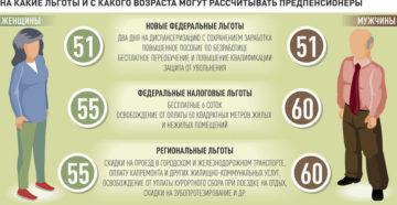 Какие Льготы Положены Работающим Пенсионерам В Москве В 2020 Году