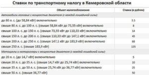 Как Начисляется Транспортный Налог Пенсионерам В Нижегородской Области