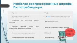 Штрафы Роспотребнадзора Для Юридических Лиц 2020