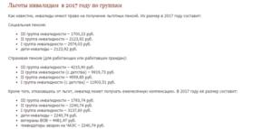 Ростовская Область Льготы Инвалида 2 Группы В 2020 Году