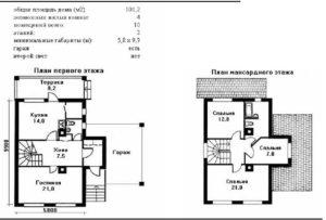 Минимальная площадь дома для ижс