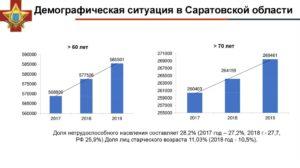 Демографическая Ситуация В Курской Области 2020