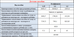 Таблица финансирования детских пособий челябинской области
