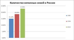 Статистика Количество Неполных Семей В России 2020
