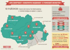 Северная Надбавка В Томске В 2020 Году