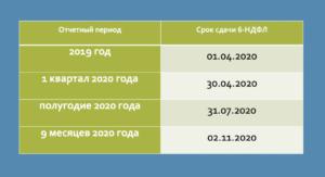 Ндфл В 2020 Году Какие Изменения Ставка