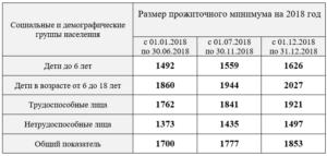 Какой Считают Прожиточной Минимум При Оформлении Субсидии В Москве 2020 Году