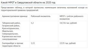 Районный Коэффициент Кемеровская Область 2020