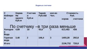 Стоимость Куба Воды По Счетчику 2020 Тюмень