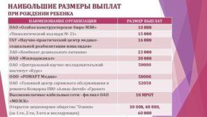 Губернаторское Пособие На Рождение Ребенка 2020 Иркутск