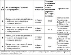 Тариф Содержание И Ремонт В Московской Области