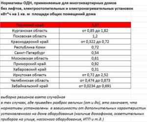 Какие Нормативы Одн Во Владивостоке В 2020 Году