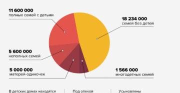 Статистика Молодой Семьи В России 2020 Год
